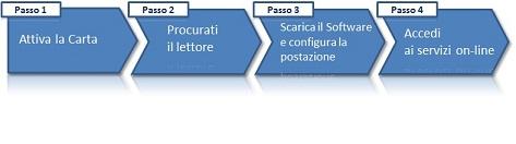 Sito ufficiale della regione autonoma valle d 39 aosta for Carta regionale dei servizi fvg