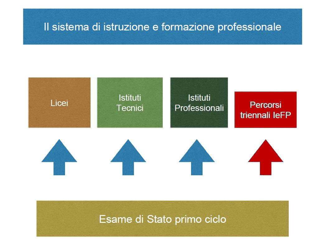 IEFP schema
